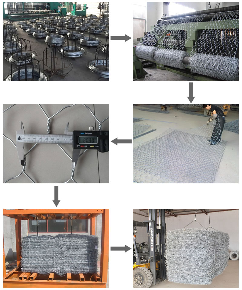 production process of gabion cage.